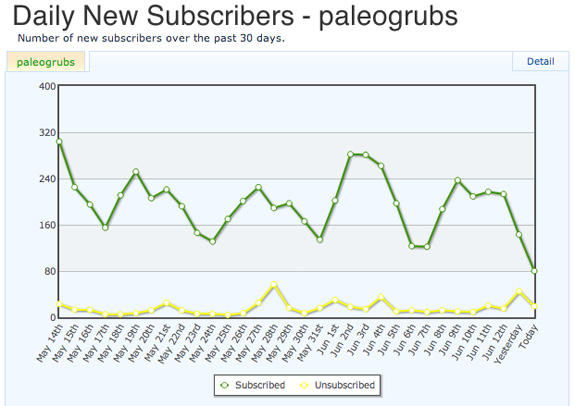My daily list growth for Paleo Grubs from the last 30 days